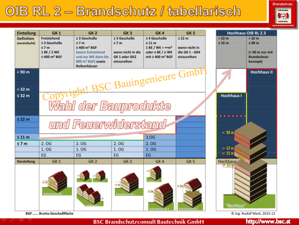 Darstellung der Gebäudeklasseneinteilung als Tabelle nach den OIB-Begriffsbestimmungen anhand der das zunehmende Gebäuderisiko in Abhängigkeit der Gebäudehöhe (Fluchtniveau) ersichtlich ist