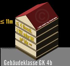 Gebäudeklasse GK4, mit max. 4 Geschoßen über Niveau und max. 11m Aufenthalts- bzw. Fluchtniveau und nur 1 Nutzungseinheit ohne Begrenzung der m², dargestellt als 3D-Bild eines Hauses mit Satteldach