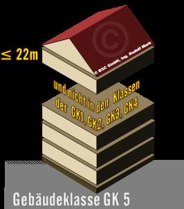 Gebäude mit einem Fluchtniveau von nicht mehr als 22 m, die nicht in die Gebäudeklassen 1, 2, 3 oder 4 fallen, dargestellt als einfaches 3D Bild eines Hauses mit Satteldach