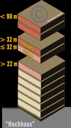Schemadarstellung eines Gebäudes mit einem Aufenthalts- bzw. Fluchtniveau von mehr als 22m, wobei weitere wichtige Höhen (32m und 90m) als Schwellenwerte dargestellt sind (Hochhaus)