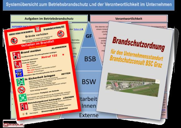 Häufige eingesetzte Textdokumente wie eine Alarmordnung (links, rote Umrandung), eine umfassende Brandschutzrdnung (rechts) sowie im Hintergrund eine Zuständigkeitspyramide mit der Aufgabenverteilung