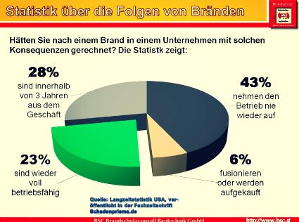 Farbiges Tortendiagramm über Folgen von Bränden: 43% öffnen nicht mehr, 6% fusionieren oder werden gekauft, 28% sind nach 3 Jahren aus dem Geschäft, nur 23% sind wieder betriebsfähig