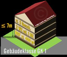 Gebäudeklasse GK1, freistehend mit max. 3 Geschoßen über Niveau und max. 7m Aufenthalts- bzw. Fluchtniveau max. Bruttogeschoßfläche 400m², dargestellt als 3D-Bild eines Hauses mit Satteldach