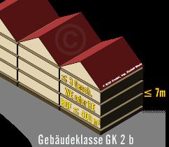 Gebäudeklasse GK2, mit max. 3 Geschoßen über Niveau und max. 7m Aufenthalts- bzw. Fluchtniveau max. Bruttogeschoßfläche 400m², dargestellt als 3D-Bild eines Reihenhauses mit Satteldach