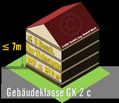 Gebäudeklasse GK2, freistehend mit max. 3 Geschoßen über Niveau und max. 7m Aufenthalts- bzw. Fluchtniveau max. Bruttogeschoßfläche 800m², dargestellt als 3D-Bild eines Hauses mit Satteldach