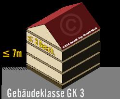 Gebäudeklasse GK3, mit max. 3 Geschoßen über Niveau und max. 7m Aufenthalts- bzw. Fluchtniveau, die nicht in die GK 1 oder GK 2 fallen, dargestellt als 3D-Bild eines Hauses mit Satteldach