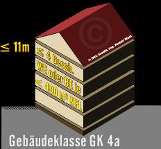 Gebäudeklasse GK4, mit max. 4 Geschoßen über Niveau und max. 11m Aufenthalts- bzw. Fluchtniveau max. Bruttogeschoßfläche 400m², dargestellt als 3D-Bild eines Hauses mit Satteldach