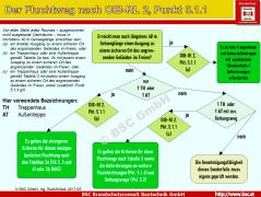 Flussdiagramm zur Ermittlung der Anforderungen an Fluchtwege gemäß OIB-Richtlinie 2, Punkt 5.1.1