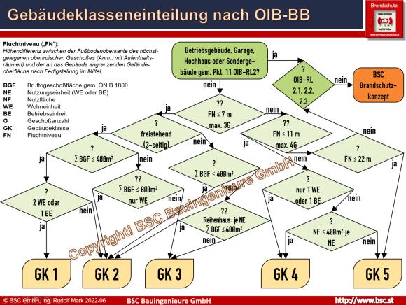 Flussdiagramm anhand dem die zutreffende OIB-Gebäudeklasse ermittelt werden kann (abgeleitet aus den OIB-Begriffsbestimmungen und grafisch aufbereitet)